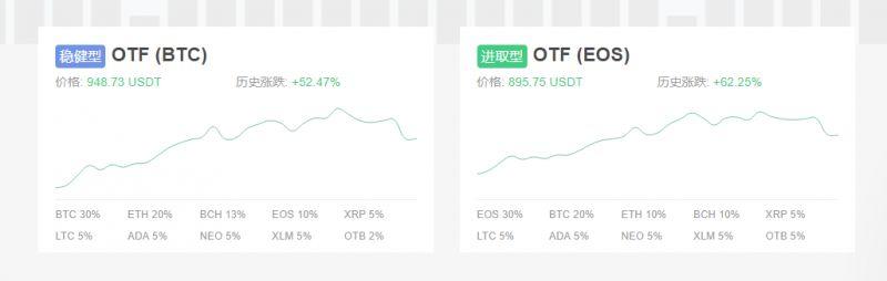 OTF 虚拟货币投资组合——小白长线定投的最佳选择