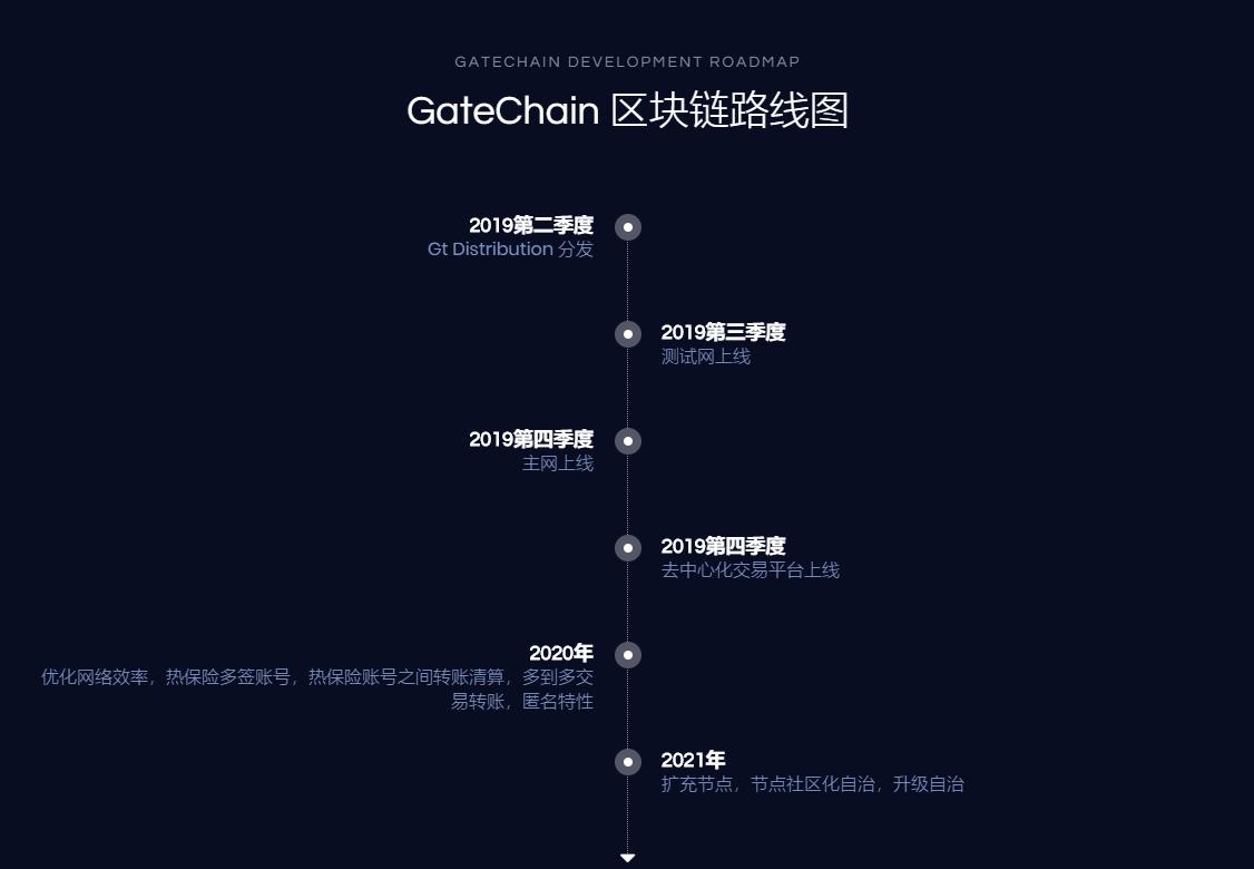 Gateio发行平台币 公链+去中心化交易所一站配齐