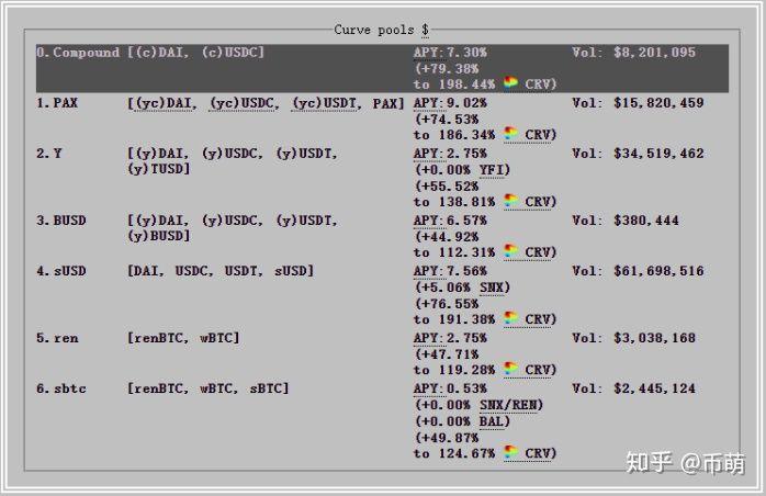 [币萌] 一文读懂DeFi及七大热门项目 DAI/COMP/LEND/Uniswap/SHSHI/CRV/YFI