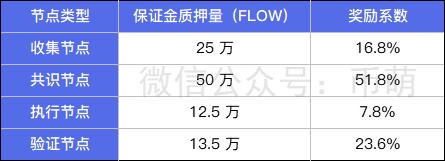 [币萌研究院] 投研报告 - Flow