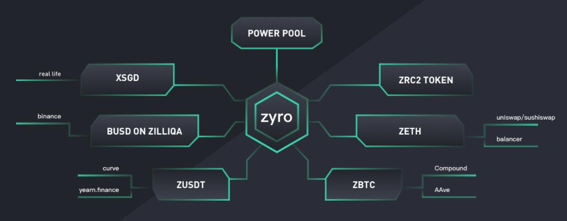 [币萌研究院] 投研报告 - Zyro.finance (ZYRO)