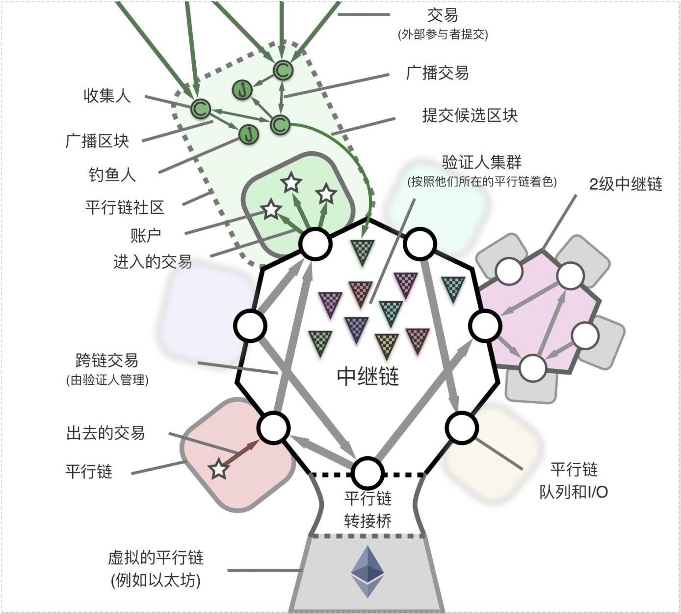 [币萌研究院] 投研报告 - Kusama (KSM)