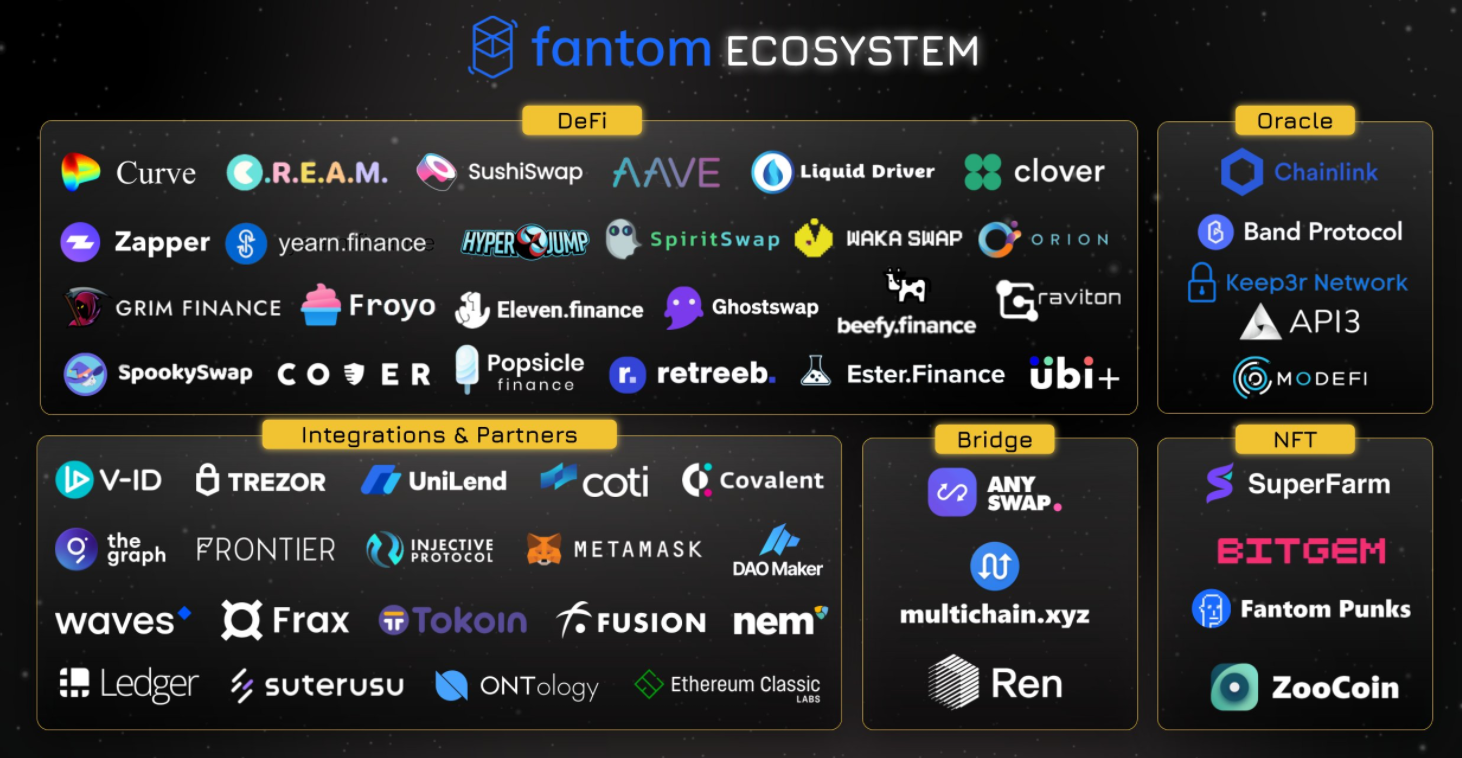 [币萌研究院] 投研报告 - Fantom (FTM)