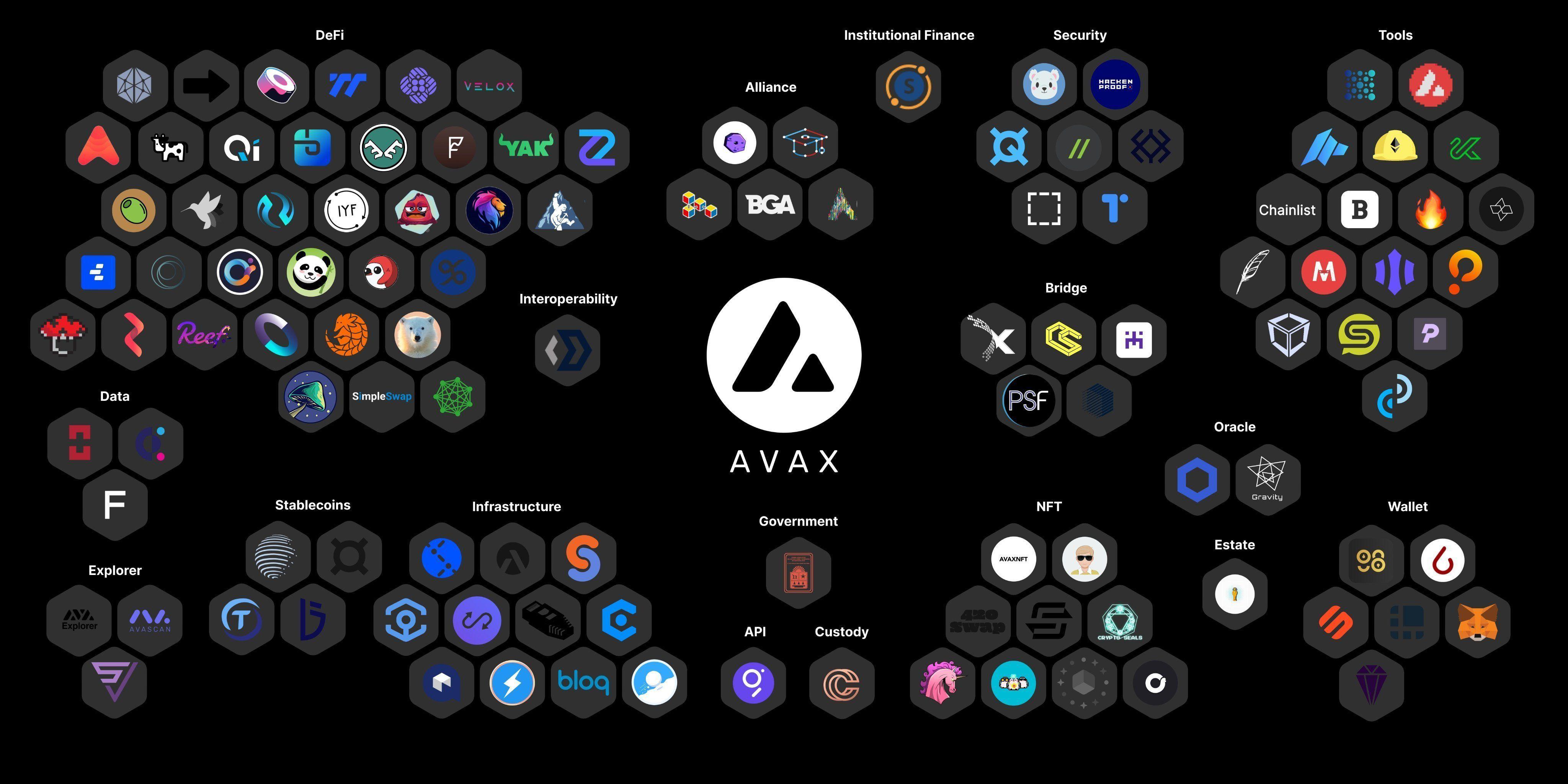 [币萌研究院] 投研报告 - Avalanche (AVAX)