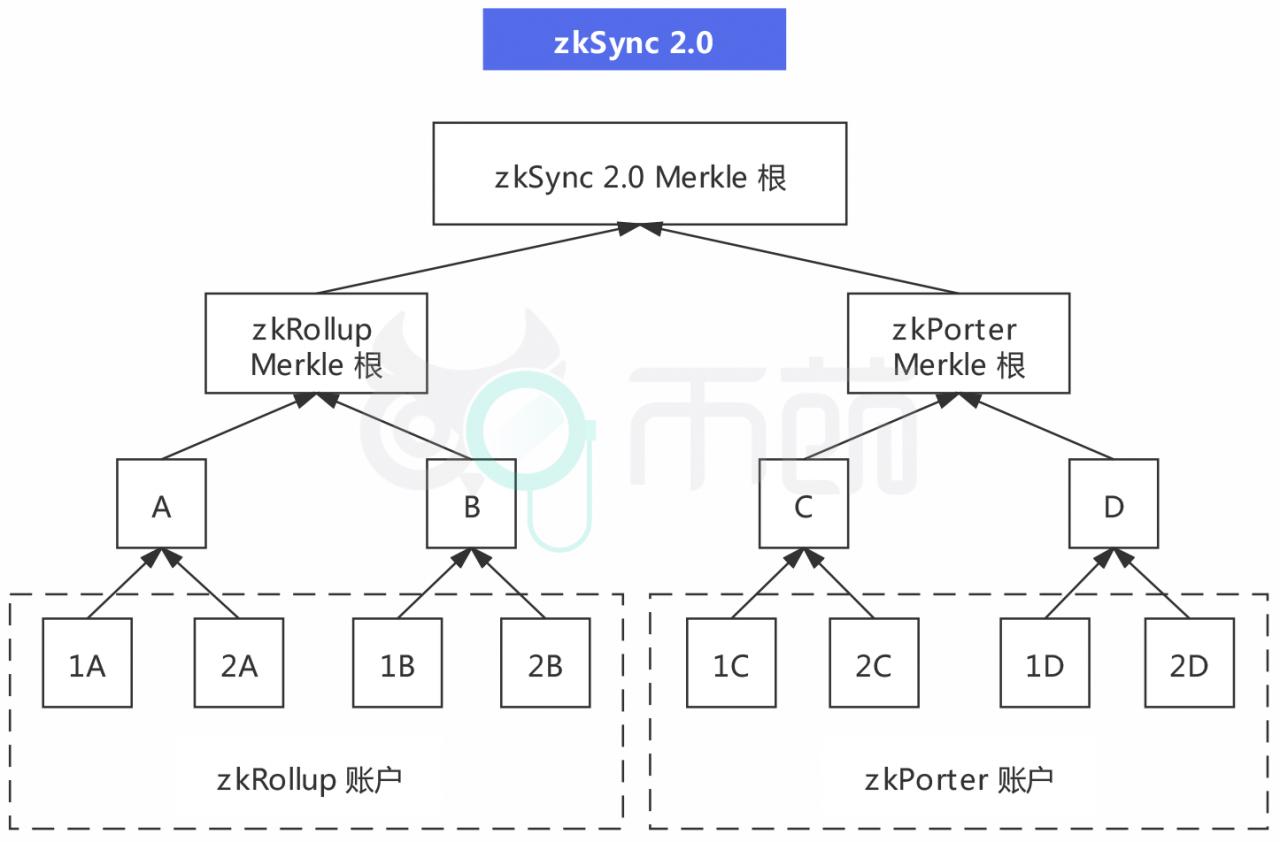[币萌研究院] 主流 Layer 2 扩容方案盘点