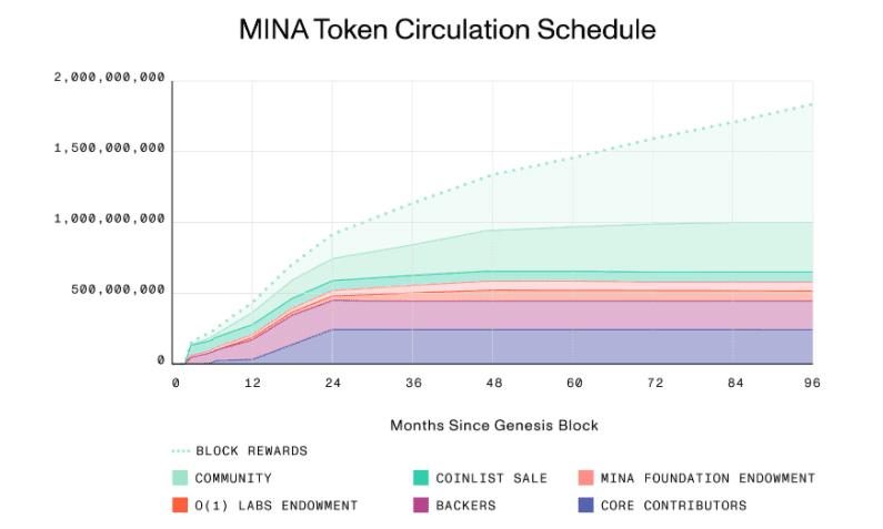 [币萌研究院] 投研报告 - Mina Protocol (MINA)